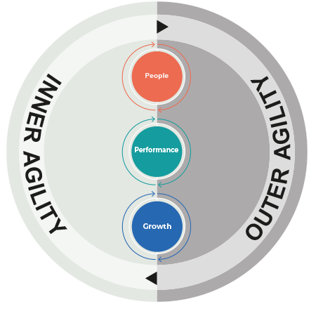 The Morgan Philips Agility Model, is an independently verified model, which identifies the speed at which potential can be unlocked.